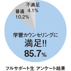 学習カウンセリングに満足85.7%(フルサポート生 アンケート結果)