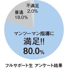 マンツーマン指導に満足80.0%(フルサポート生 アンケート結果)